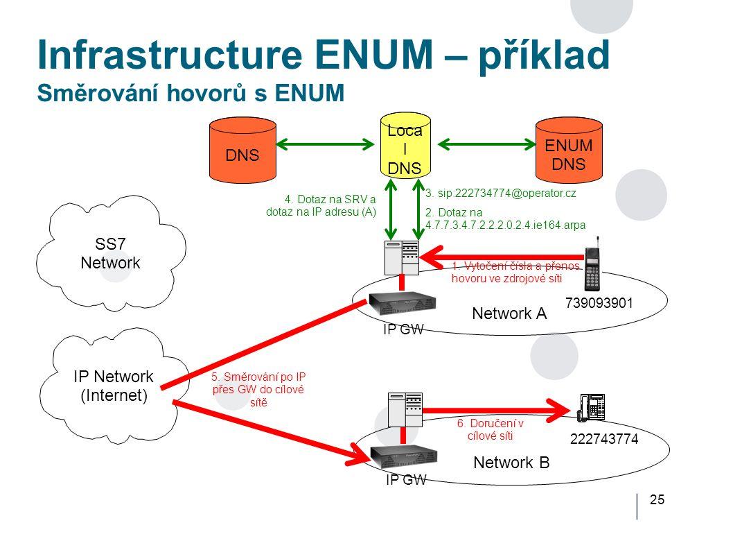 25 Infrastructure ENUM – příklad Směrování hovorů s ENUM Network A Network B IP Network (Internet) SS7 Network Loca l DNS 739093901 222743774 2.