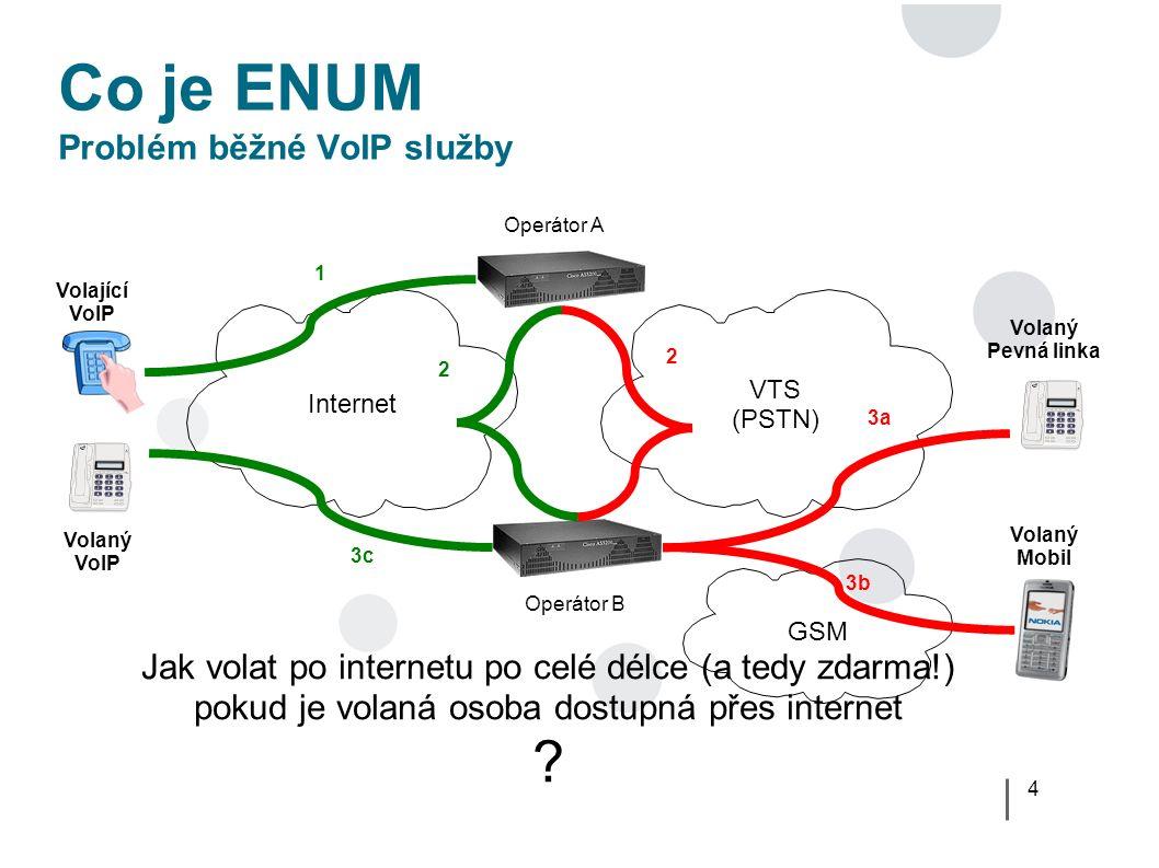 15 Co je ENUM Typy ENUM ● SIP adresa v ENUM může mít různý význam pro různé uživatele ● Běžní uživatelé – Mohu se s volaným telefonním číslem spojit přes Internet.