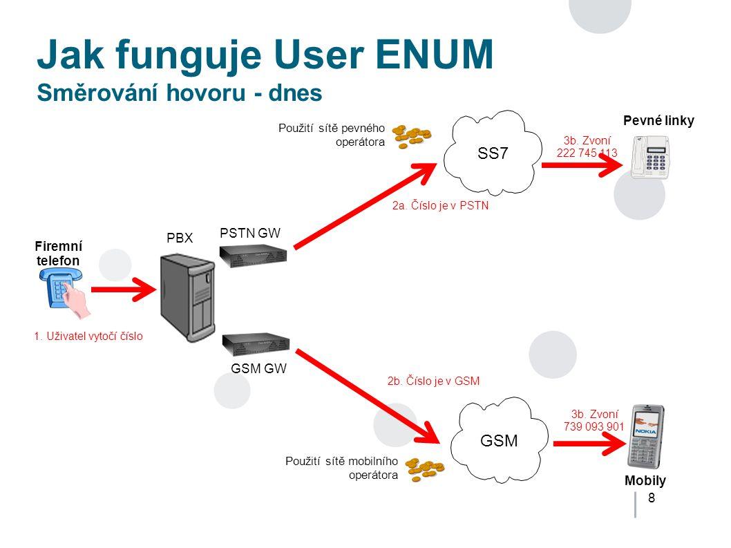 8 Jak funguje User ENUM Směrování hovoru - dnes SS7 PSTN GW Použití sítě pevného operátora 3b.