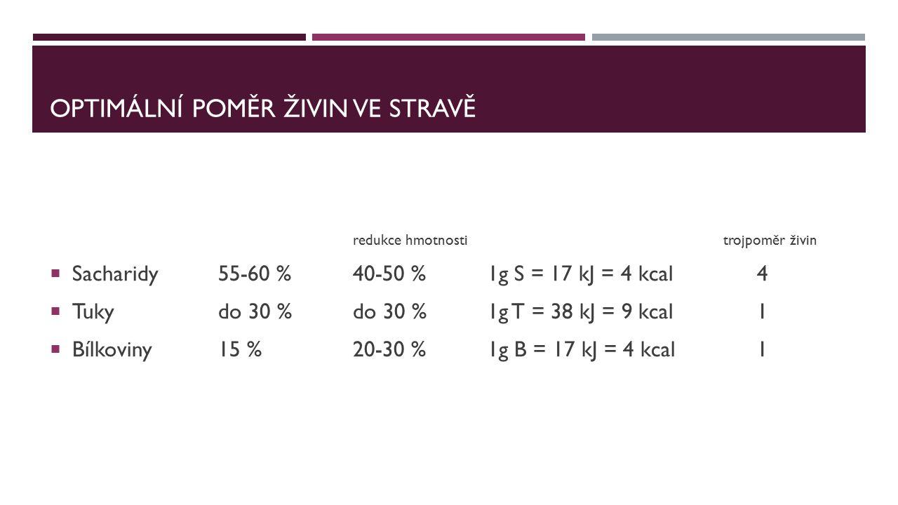 OPTIMÁLNÍ POMĚR ŽIVIN VE STRAVĚ redukce hmotnostitrojpoměr živin  Sacharidy55-60 %40-50 %1g S = 17 kJ = 4 kcal 4  Tukydo 30 %do 30 %1g T = 38 kJ = 9 kcal1  Bílkoviny15 %20-30 %1g B = 17 kJ = 4 kcal1