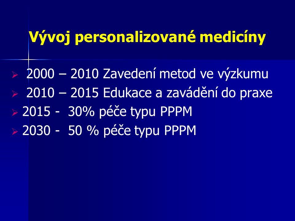Vývoj personalizované medicíny  2000 – 2010 Zavedení metod ve výzkumu  2010 – 2015 Edukace a zavádění do praxe  2015 - 30% péče typu PPPM  2030 - 50 % péče typu PPPM
