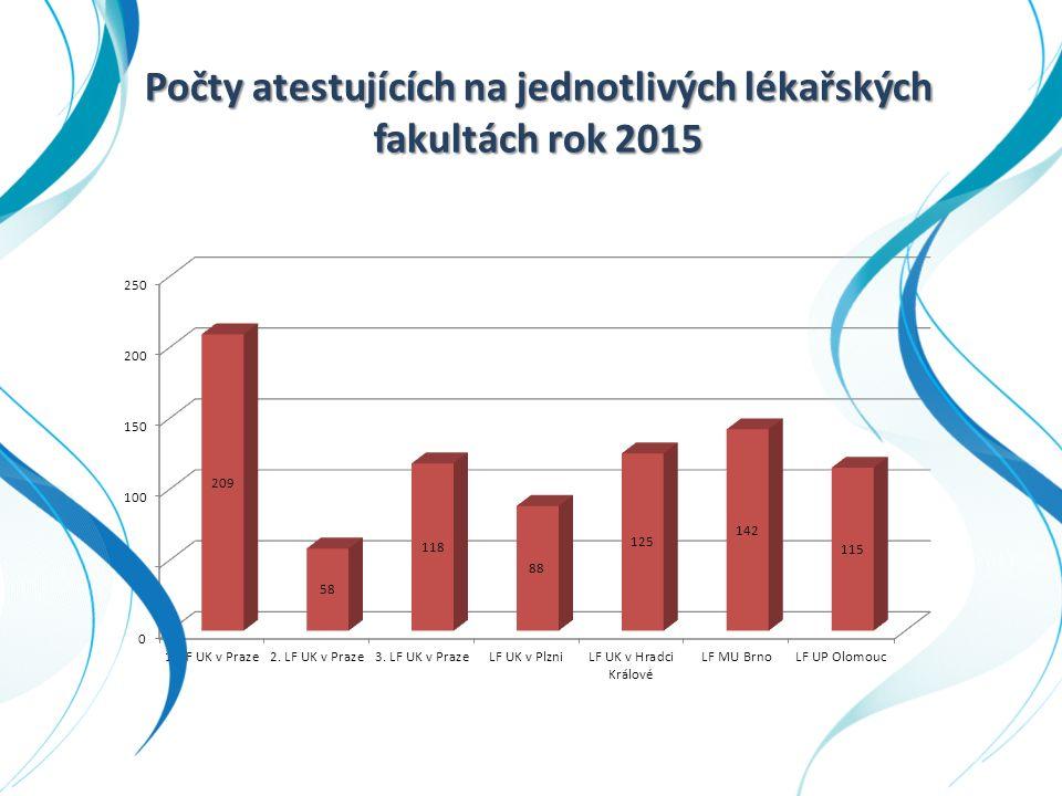 Počty atestujících na jednotlivých lékařských fakultách rok 2015