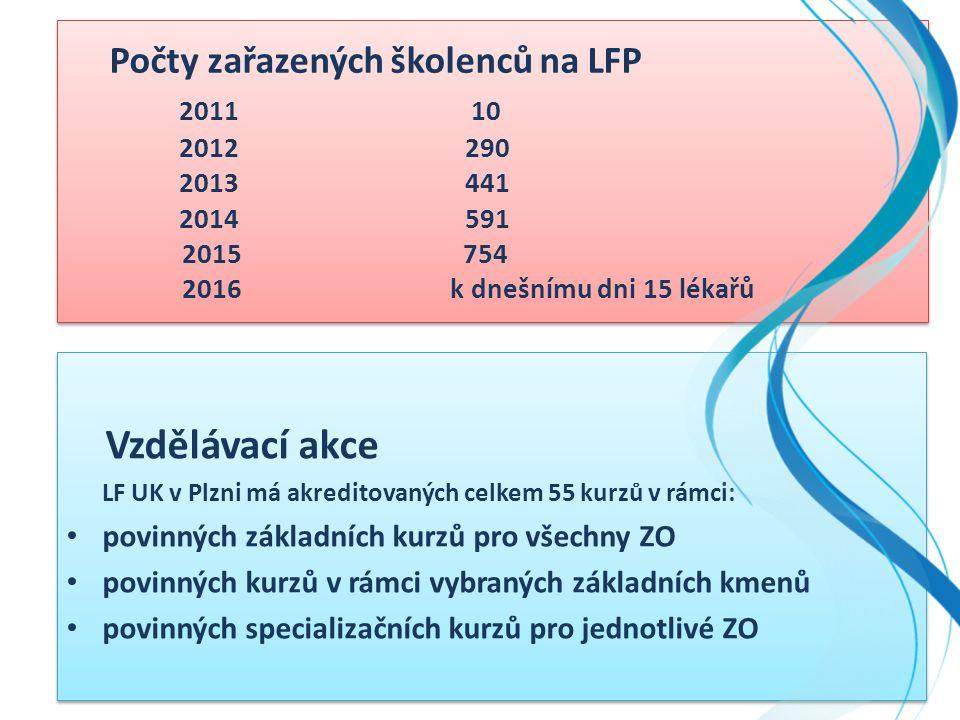 Počty zařazených školenců na LFP 2011 10 2012 290 2013 441 2014 591 2015 754 2016k dnešnímu dni 15 lékařů Vzdělávací akce LF UK v Plzni má akreditovaných celkem 55 kurzů v rámci: povinných základních kurzů pro všechny ZO povinných kurzů v rámci vybraných základních kmenů povinných specializačních kurzů pro jednotlivé ZO Vzdělávací akce LF UK v Plzni má akreditovaných celkem 55 kurzů v rámci: povinných základních kurzů pro všechny ZO povinných kurzů v rámci vybraných základních kmenů povinných specializačních kurzů pro jednotlivé ZO