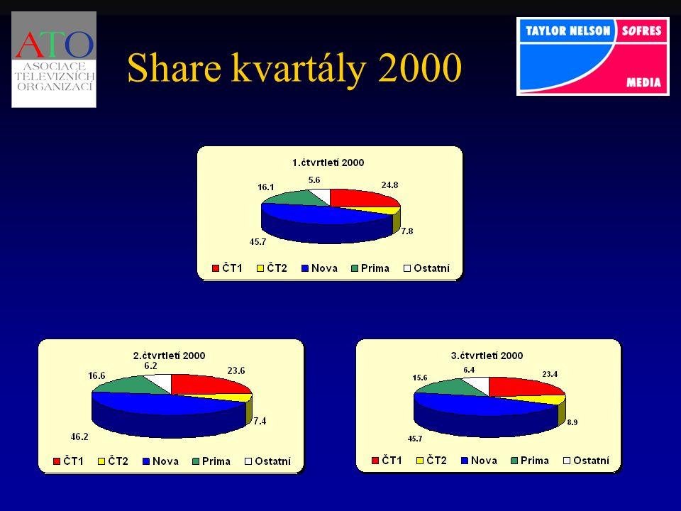 Share kvartály 2000