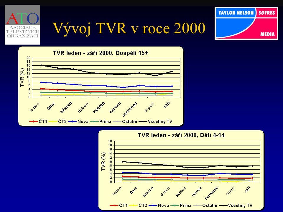 Vývoj TVR v roce 2000