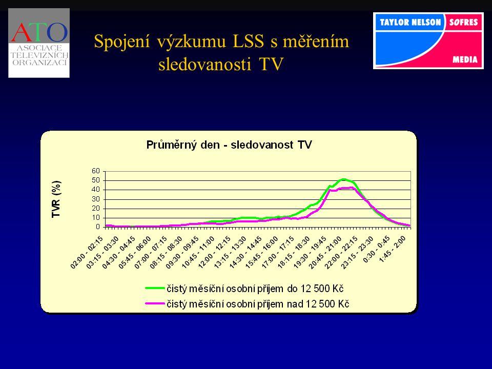 Spojení výzkumu LSS s měřením sledovanosti TV