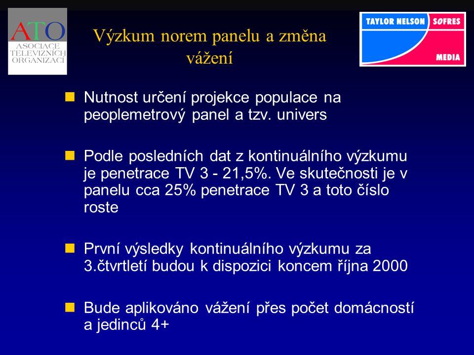 Výzkum norem panelu a změna vážení Nutnost určení projekce populace na peoplemetrový panel a tzv.
