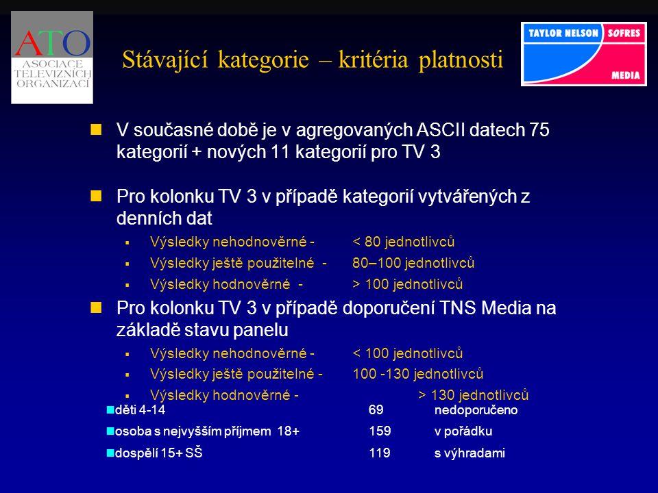 Stávající kategorie – kritéria platnosti V současné době je v agregovaných ASCII datech 75 kategorií + nových 11 kategorií pro TV 3 Pro kolonku TV 3 v případě kategorií vytvářených z denních dat  Výsledky nehodnověrné - < 80 jednotlivců  Výsledky ještě použitelné - 80–100 jednotlivců  Výsledky hodnověrné - > 100 jednotlivců Pro kolonku TV 3 v případě doporučení TNS Media na základě stavu panelu  Výsledky nehodnověrné - < 100 jednotlivců  Výsledky ještě použitelné - 100 -130 jednotlivců  Výsledky hodnověrné - > 130 jednotlivců děti 4-1469nedoporučeno osoba s nejvyšším příjmem 18+159v pořádku dospělí 15+ SŠ119s výhradami