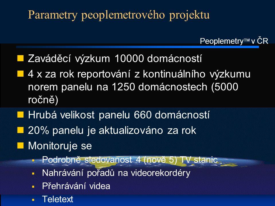 Peoplemetry  v ČR Parametry peoplemetrového projektu Zaváděcí výzkum 10000 domácností 4 x za rok reportování z kontinuálního výzkumu norem panelu na 1250 domácnostech (5000 ročně) Hrubá velikost panelu 660 domácností 20% panelu je aktualizováno za rok Monitoruje se  Podrobně sledovanost 4 (nově 5) TV stanic  Nahrávání pořadů na videorekordéry  Přehrávání videa  Teletext