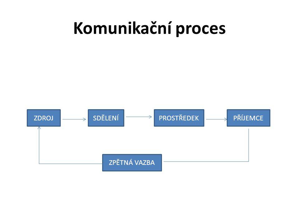 Komunikační proces ZDROJSDĚLENÍPROSTŘEDEKPŘÍJEMCE ZPĚTNÁ VAZBA
