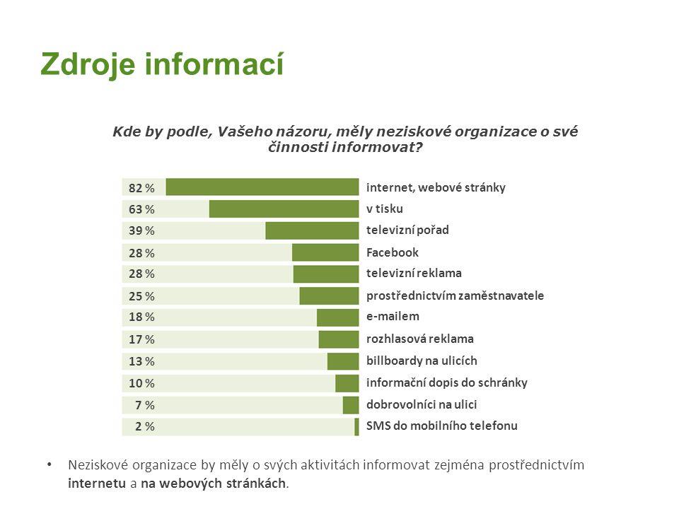 Zdroje informací Kde by podle, Vašeho názoru, měly neziskové organizace o své činnosti informovat.