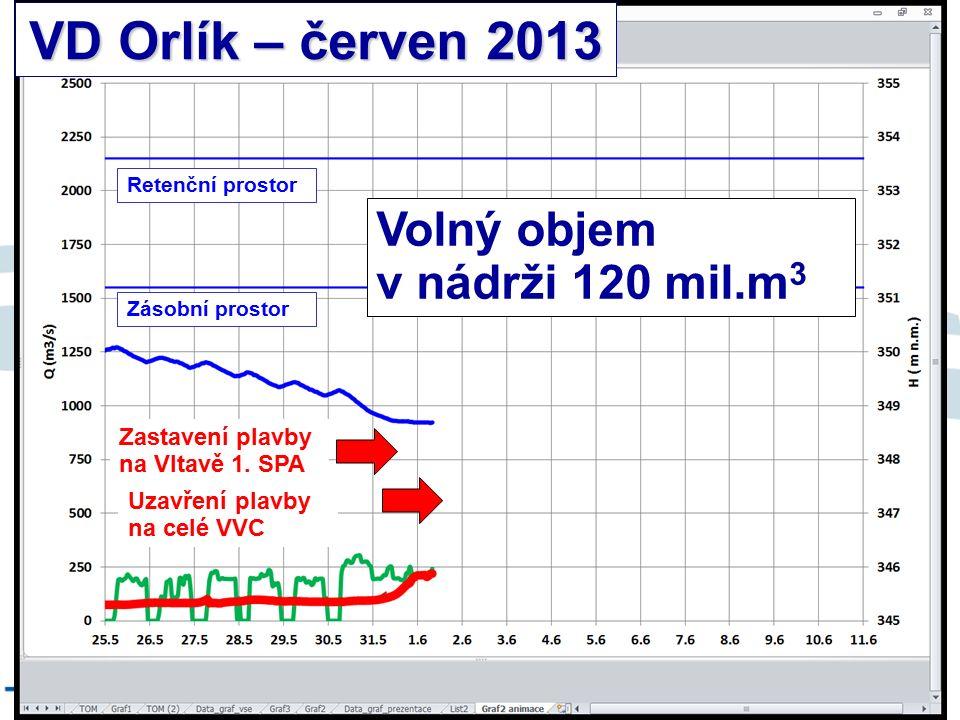 8/9/12 VD Orlík – červen 2013 Retenční prostor Zásobní prostor Uzavření plavby na celé VVC Volný objem v nádrži 120 mil.m 3 Zastavení plavby na Vltavě