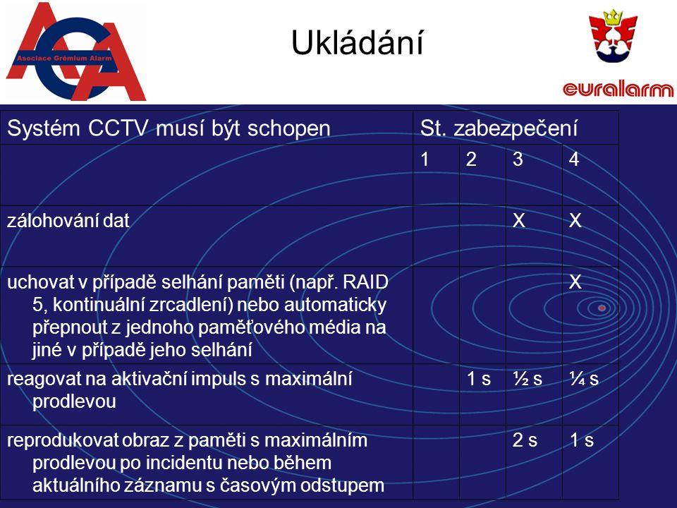 Ukládání Systém CCTV musí být schopenSt.