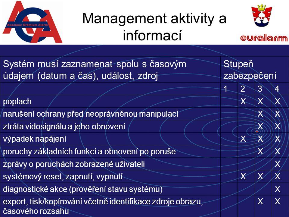 Management aktivity a informací Systém musí zaznamenat spolu s časovým údajem (datum a čas), událost, zdroj Stupeň zabezpečení 1234 poplachXXX narušení ochrany před neoprávněnou manipulacíXX ztráta vidosignálu a jeho obnoveníXX výpadek napájeníXXX poruchy základních funkcí a obnovení po porušeXX zprávy o poruchách zobrazené uživateliX systémový reset, zapnutí, vypnutíXXX diagnostické akce (prověření stavu systému)X export, tisk/kopírování včetně identifikace zdroje obrazu, časového rozsahu XX