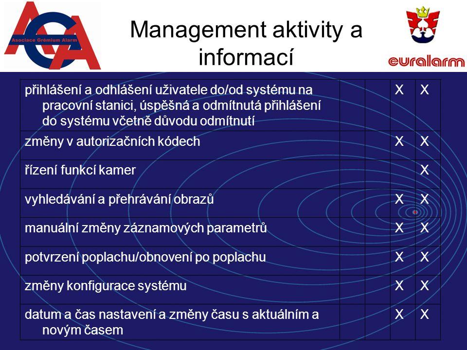 Management aktivity a informací přihlášení a odhlášení uživatele do/od systému na pracovní stanici, úspěšná a odmítnutá přihlášení do systému včetně důvodu odmítnutí XX změny v autorizačních kódechXX řízení funkcí kamerX vyhledávání a přehrávání obrazůXX manuální změny záznamových parametrůXX potvrzení poplachu/obnovení po poplachuXX změny konfigurace systémuXX datum a čas nastavení a změny času s aktuálním a novým časem XX