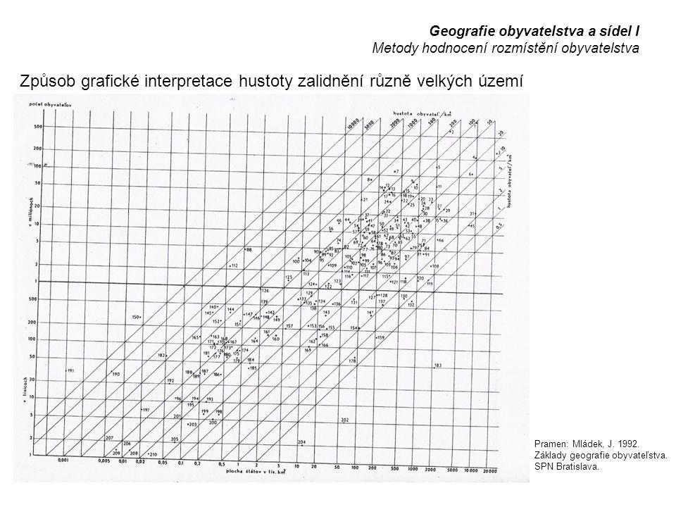 Způsob grafické interpretace hustoty zalidnění různě velkých území Geografie obyvatelstva a sídel I Metody hodnocení rozmístění obyvatelstva Pramen: Mládek, J.