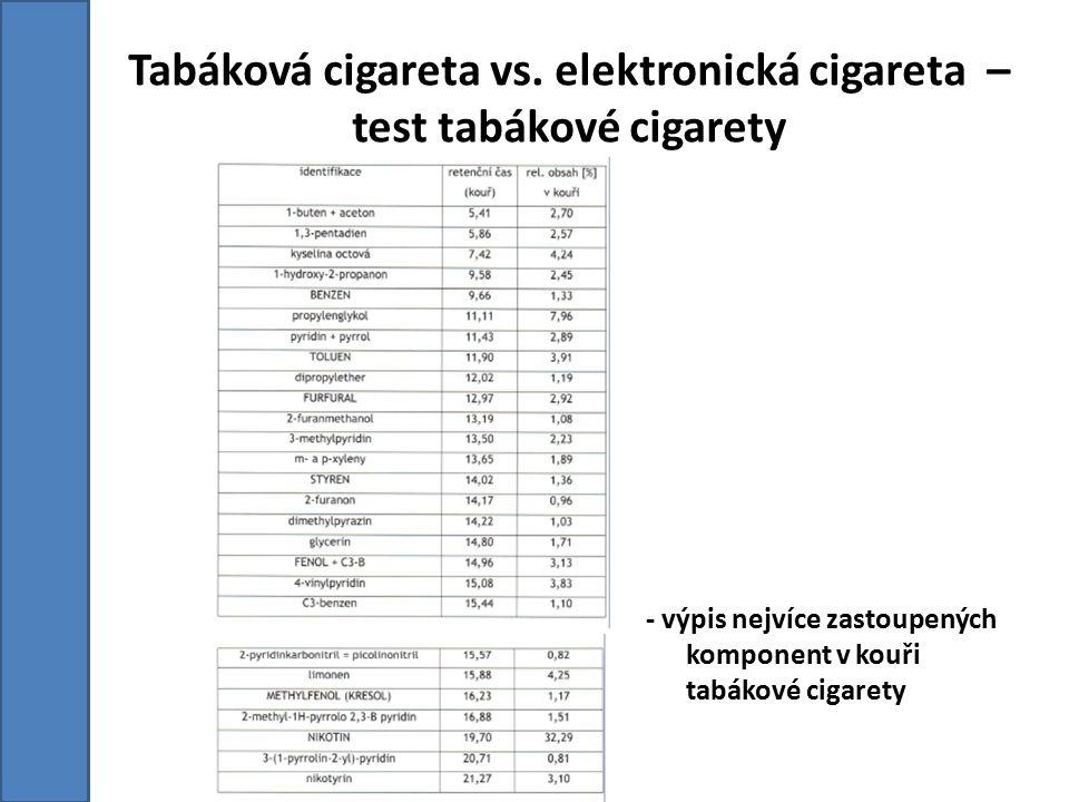 - výpis nejvíce zastoupených komponent v kouři tabákové cigarety