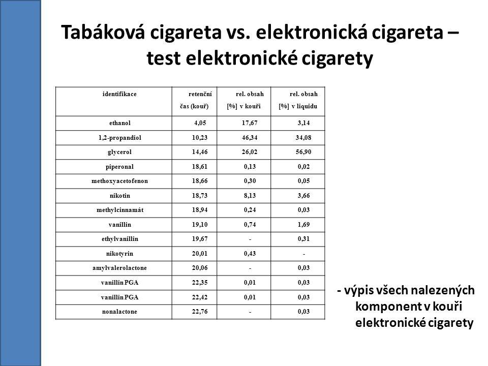 identifikace retenční čas (kouř) rel. obsah [%] v kouři rel. obsah [%] v liquidu ethanol4,0517,673,14 1,2-propandiol10,2346,3434,08 glycerol14,4626,02