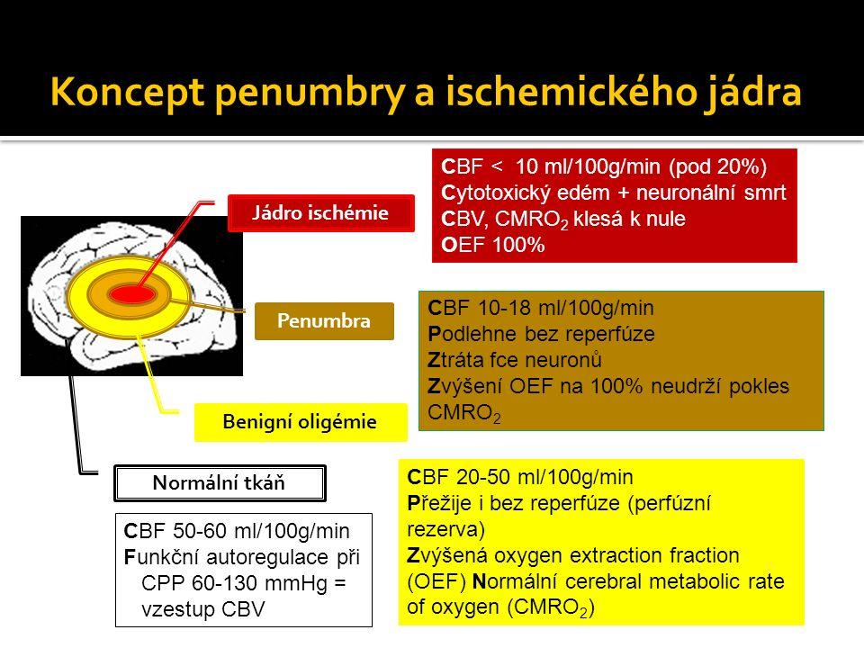 Koncept penumbry a ischemického jádra Penumbra Benigní oligémie Jádro ischémie CBF < 10 ml/100g/min (pod 20%) Cytotoxický edém + neuronální smrt CBV, CMRO 2 klesá k nule OEF 100% CBF 10-18 ml/100g/min Podlehne bez reperfúze Ztráta fce neuronů Zvýšení OEF na 100% neudrží pokles CMRO 2 Normální tkáň CBF 20-50 ml/100g/min Přežije i bez reperfúze (perfúzní rezerva) Zvýšená oxygen extraction fraction (OEF) Normální cerebral metabolic rate of oxygen (CMRO 2 ) CBF 50-60 ml/100g/min Funkční autoregulace při CPP 60-130 mmHg = vzestup CBV