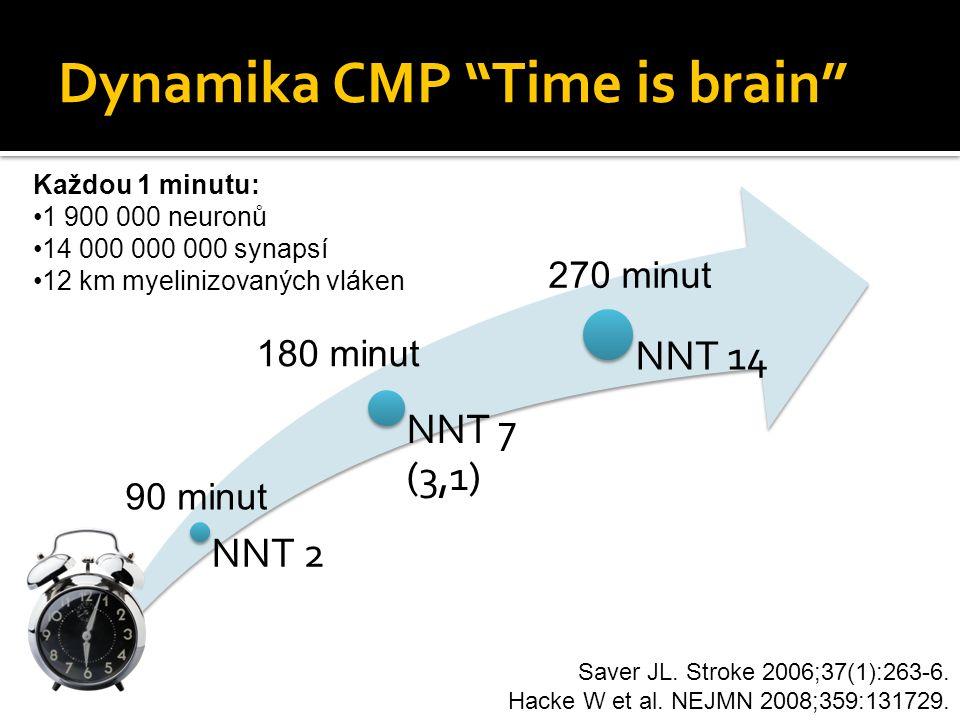 Dynamika CMP Time is brain NNT 2 NNT 7 (3,1) NNT 14 Saver JL.