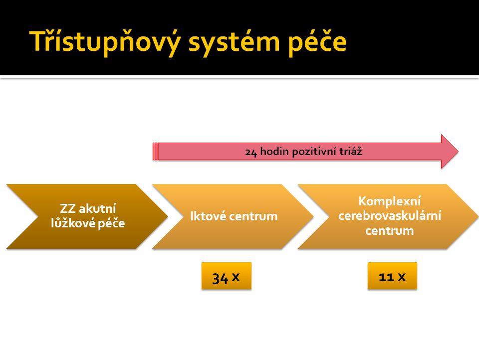 Třístupňový systém péče ZZ akutní lůžkové péče Iktové centrum Komplexní cerebrovaskulární centrum 34 x 11 x 24 hodin pozitivní triáž