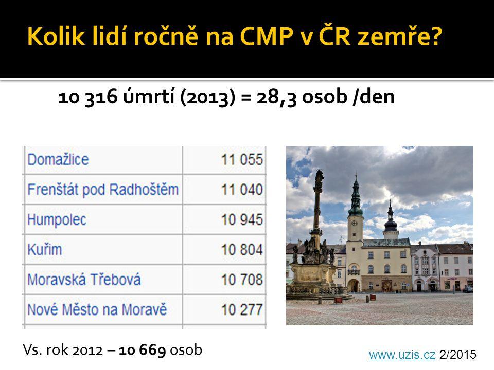 10 316 úmrtí (2013) = 28,3 osob /den www.uzis.czwww.uzis.cz 2/2015 Kolik lidí ročně na CMP v ČR zemře.