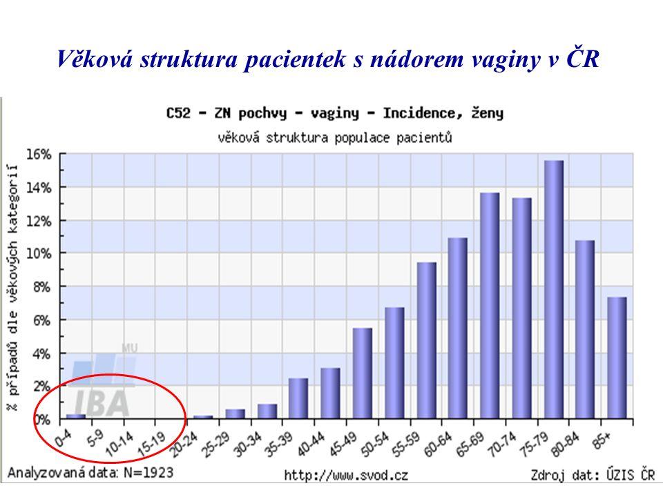 Věková struktura pacientek s nádorem vaginy v ČR