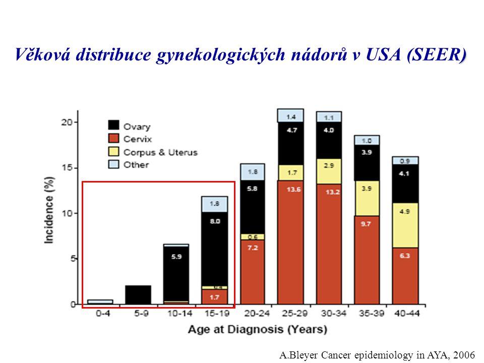 ) Věková distribuce gynekologických nádorů v USA (SEER) A.Bleyer Cancer epidemiology in AYA, 2006