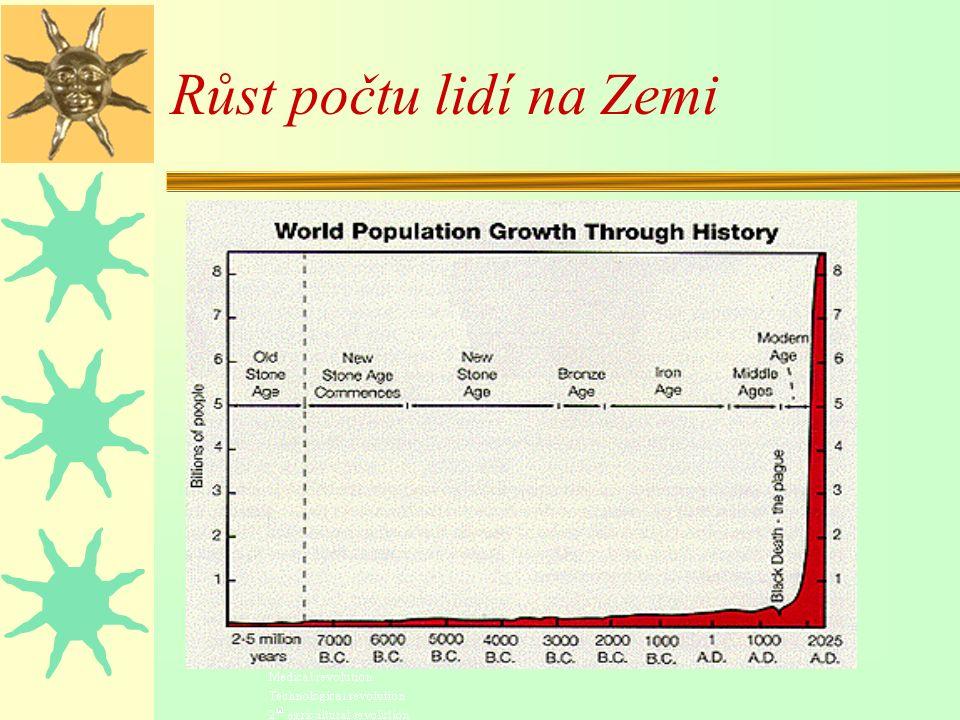 Růst počtu lidí na Zemi
