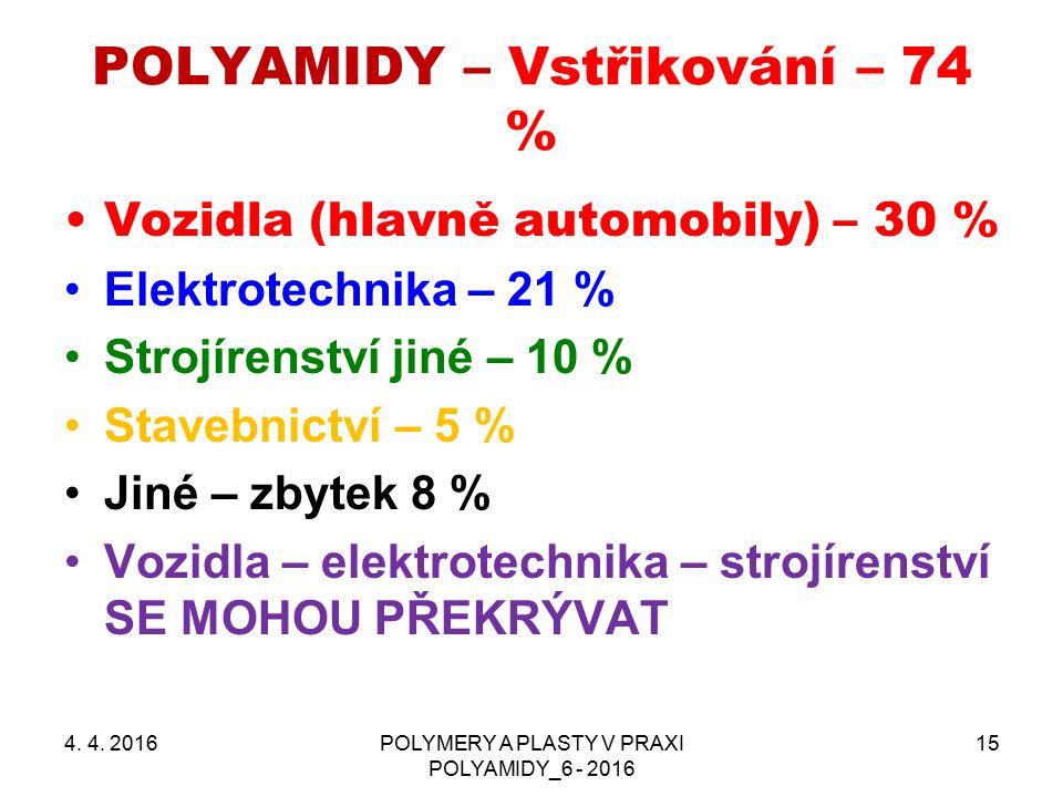 POLYAMIDY – Vstřikování – 74 % Vozidla (hlavně automobily) – 30 % Elektrotechnika – 21 % Strojírenství jiné – 10 % Stavebnictví – 5 % Jiné – zbytek 8 % Vozidla – elektrotechnika – strojírenství SE MOHOU PŘEKRÝVAT 4.