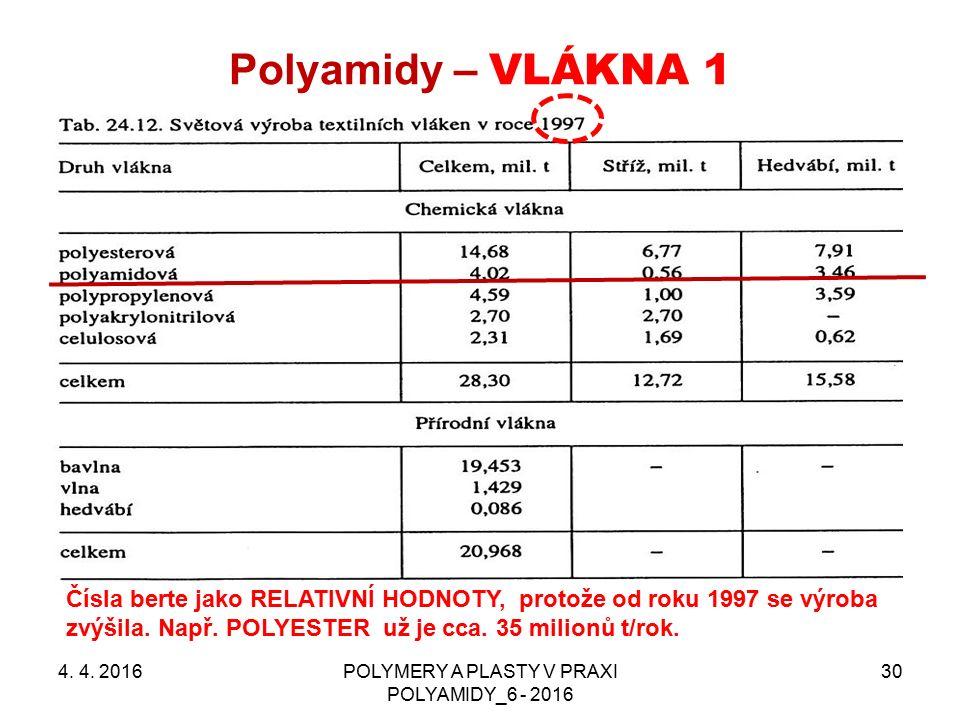 Polyamidy – VLÁKNA 1 4. 4. 2016POLYMERY A PLASTY V PRAXI POLYAMIDY_6 - 2016 30 Čísla berte jako RELATIVNÍ HODNOTY, protože od roku 1997 se výroba zvýš
