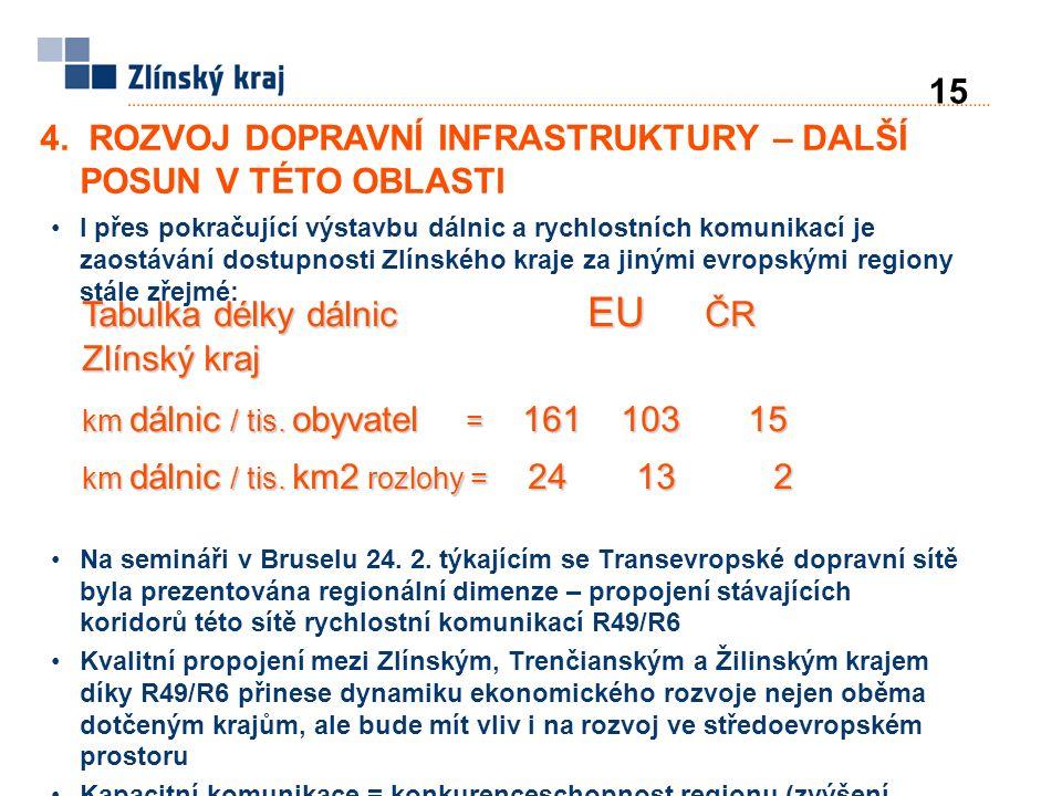 4. ROZVOJ DOPRAVNÍ INFRASTRUKTURY – DALŠÍ POSUN V TÉTO OBLASTI 15 I přes pokračující výstavbu dálnic a rychlostních komunikací je zaostávání dostupnos