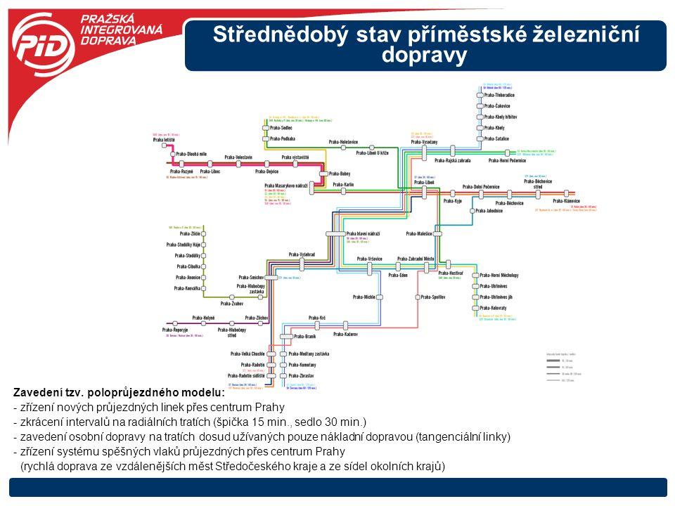 Střednědobý stav příměstské železniční Zavedení tzv. poloprůjezdného modelu: - zřízení nových průjezdných linek přes centrum Prahy - zkrácení interval