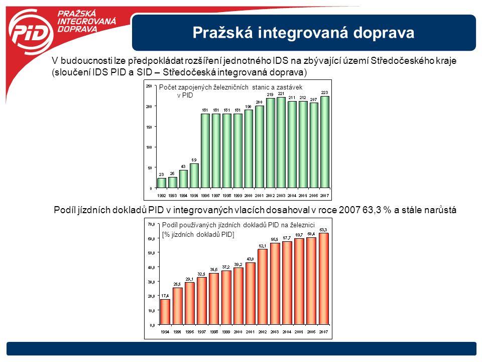 Pražská integrovaná doprava Podíl používaných jízdních dokladů PID na železnici [% jízdních dokladů PID] Podíl jízdních dokladů PID v integrovaných vlacích dosahoval v roce 2007 63,3 % a stále narůstá V budoucnosti lze předpokládat rozšíření jednotného IDS na zbývající území Středočeského kraje (sloučení IDS PID a SID – Středočeská integrovaná doprava) Počet zapojených železničních stanic a zastávek v PID