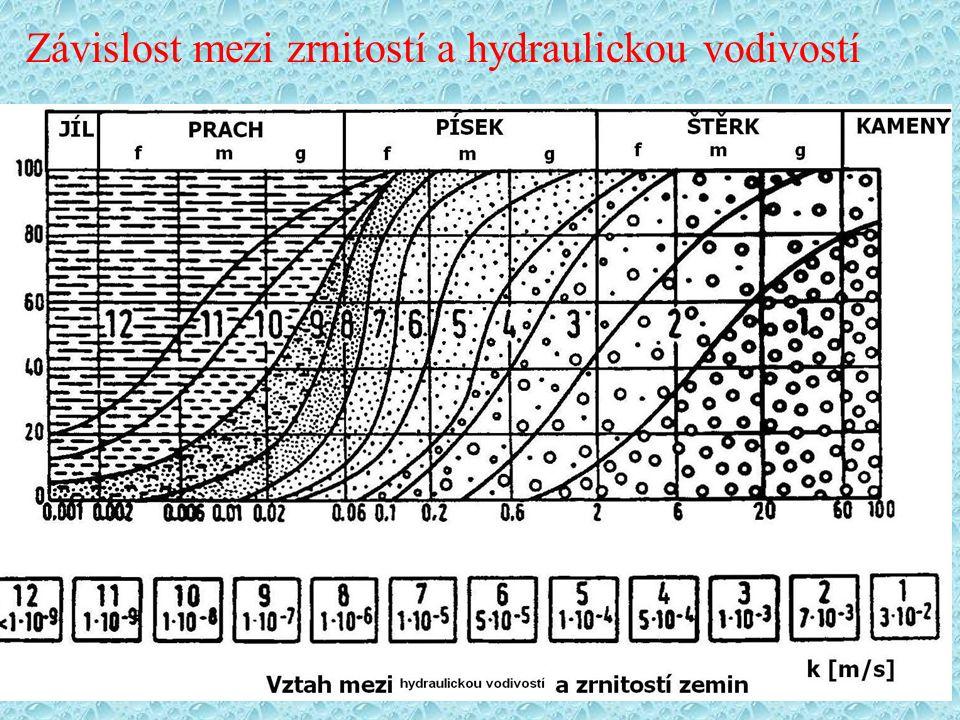 Závislost mezi zrnitostí a hydraulickou vodivostí
