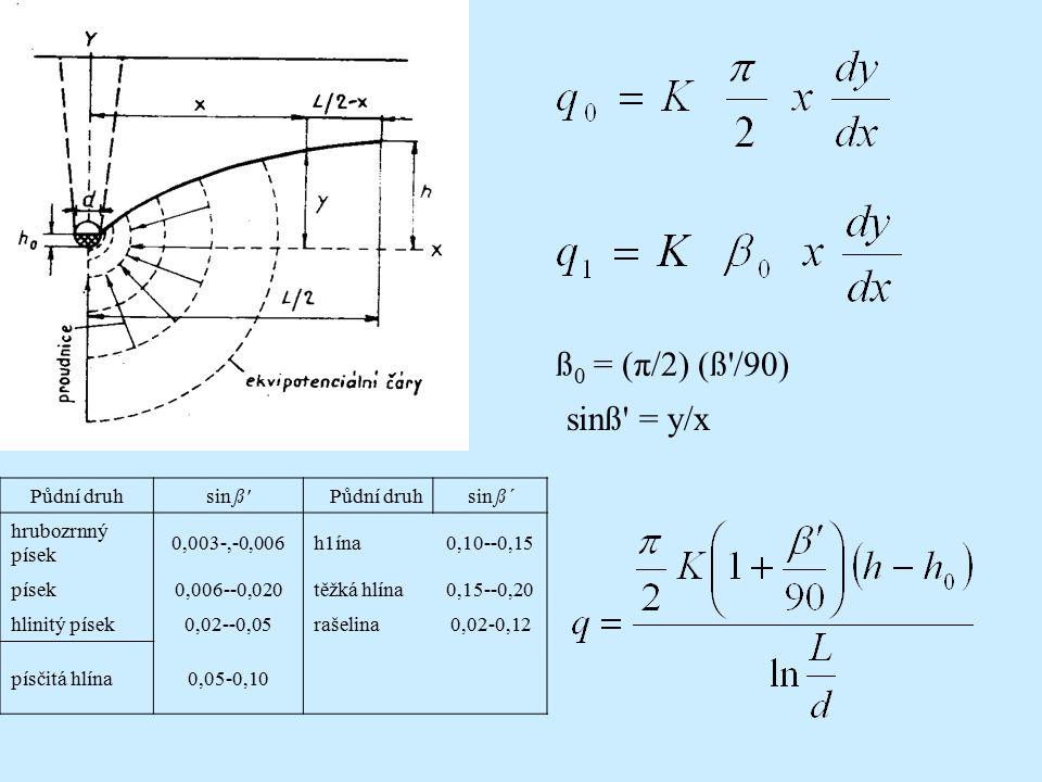 ß 0 = (π/2) (ß'/90) sinß' = y/x Půdní druhsin ß'Půdní druhsin ß´ hrubozrnný písek 0,003-,-0,006h1ína0,10--0,15 písek0,006--0,020těžká hlína0,15--0,20