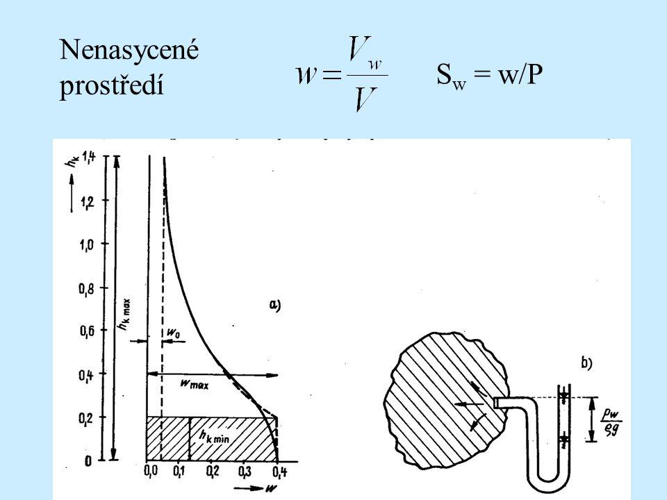 S w = w/P Nenasycené prostředí