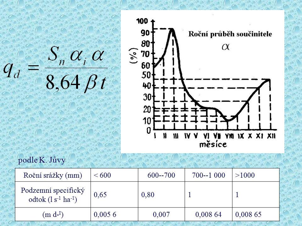 Roční srážky (mm)< 600600--700700--1 000>1000 Podzemní specifický odtok (l s -1 ha -1 ) 0,650,8011 (m d- I )0,005 60,0070,008 640,008 65 podle K. Jůvy
