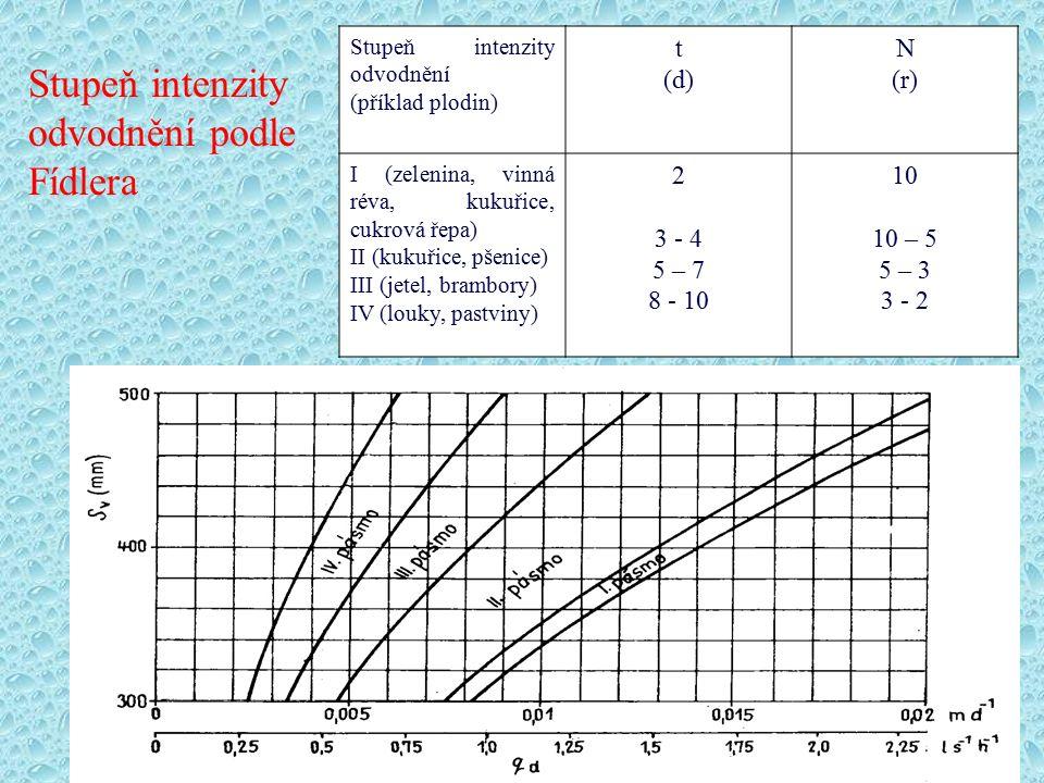 Stupeň intenzity odvodnění (příklad plodin) t (d) N (r) I (zelenina, vinná réva, kukuřice, cukrová řepa) II (kukuřice, pšenice) III (jetel, brambory)