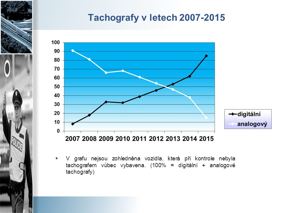 Tachografy v letech 2007-2015  V grafu nejsou zohledněna vozidla, která při kontrole nebyla tachografem vůbec vybavena.