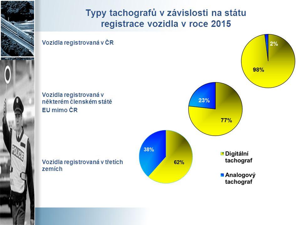 Typy tachografů v závislosti na státu registrace vozidla v roce 2015 Vozidla registrovaná v ČR Vozidla registrovaná v některém členském státě EU mimo ČR Vozidla registrovaná v třetích zemích