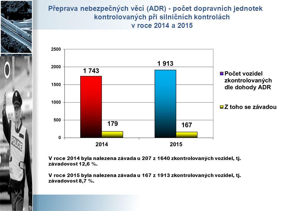 Přeprava nebezpečných věcí (ADR) - počet dopravních jednotek kontrolovaných při silničních kontrolách v roce 2014 a 2015 V roce 2014 byla nalezena závada u 207 z 1640 zkontrolovaných vozidel, tj.