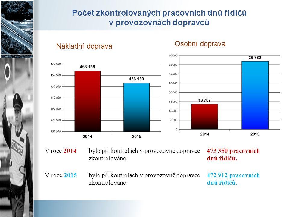 Počet zkontrolovaných pracovních dnů řidičů v provozovnách dopravců V roce 2014bylo při kontrolách v provozovně dopravce zkontrolováno 473 350 pracovn