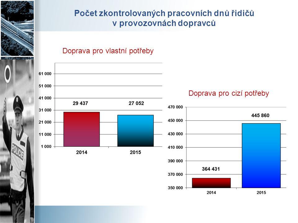 Počet zkontrolovaných pracovních dnů řidičů v provozovnách dopravců Doprava pro vlastní potřeby Doprava pro cizí potřeby