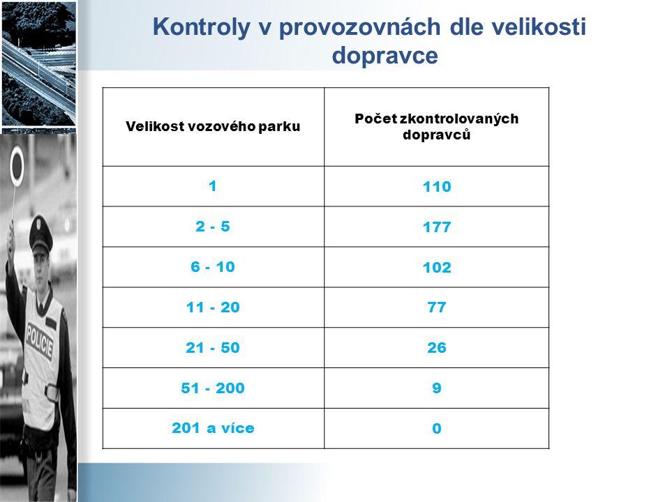 Kontroly v provozovnách dle velikosti dopravce Velikost vozového parku Počet zkontrolovaných dopravců 1 110 2 - 5 177 6 - 10 102 11 - 20 77 21 - 50 26 51 - 200 9 201 a více 0