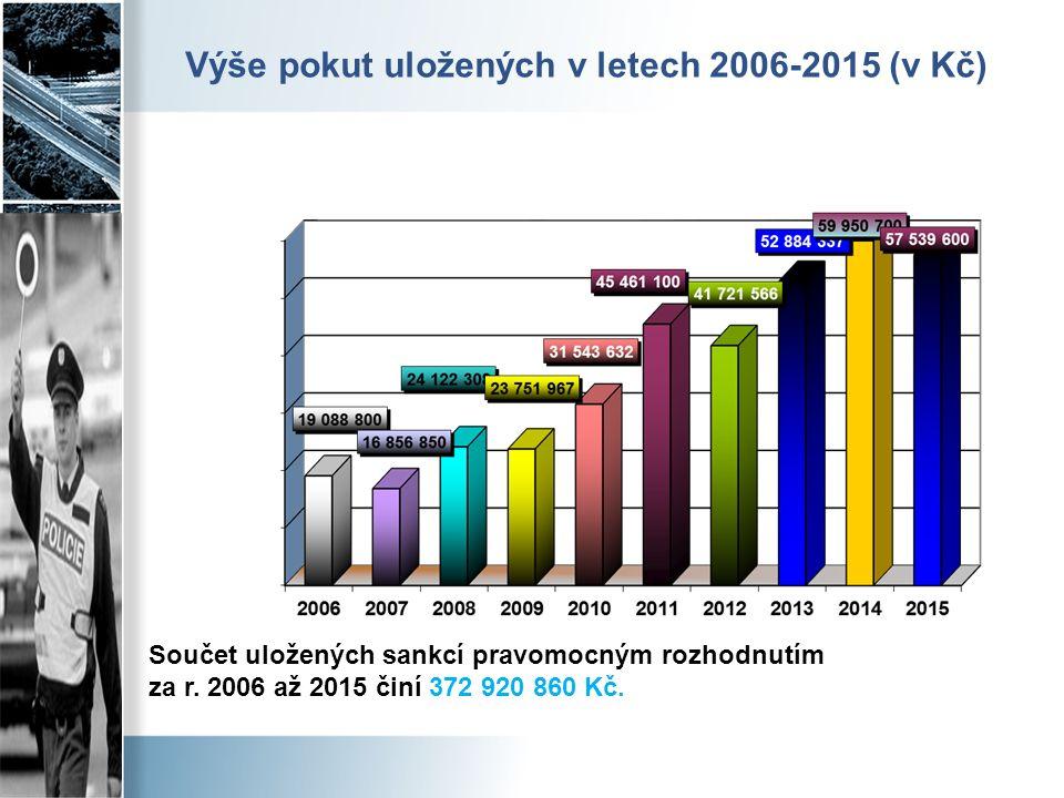 Výše pokut uložených v letech 2006-2015 (v Kč) Součet uložených sankcí pravomocným rozhodnutím za r. 2006 až 2015 činí 372 920 860 Kč.