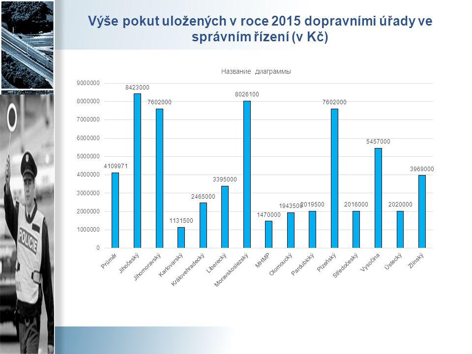 Výše pokut uložených v roce 2015 dopravními úřady ve správním řízení (v Kč)