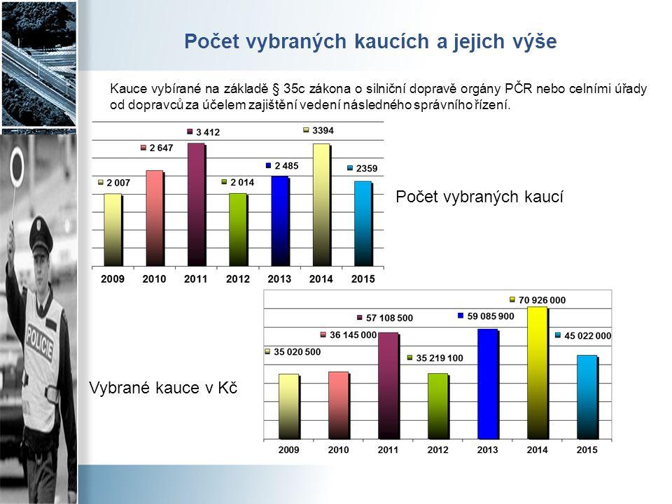 Počet vybraných kaucích a jejich výše Počet vybraných kaucí Vybrané kauce v Kč Kauce vybírané na základě § 35c zákona o silniční dopravě orgány PČR ne