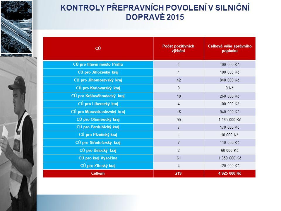 KONTROLY PŘEPRAVNÍCH POVOLENÍ V SILNIČNÍ DOPRAVĚ 2015 CÚ Počet pozitivních zjištění Celková výše správního poplatku CÚ pro hlavní město Prahu 4100 000