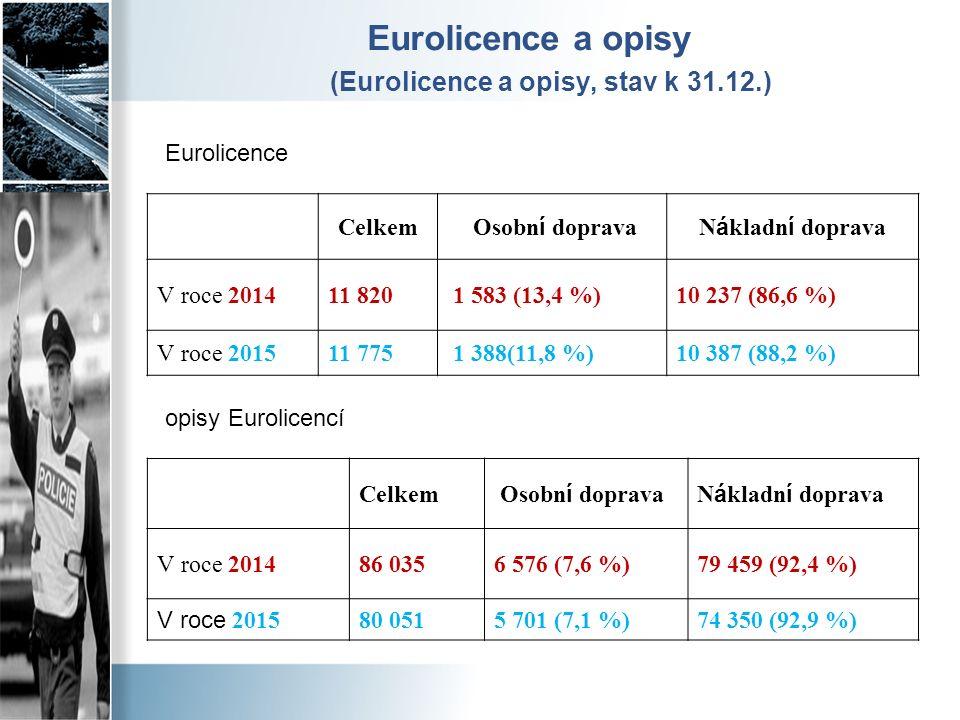 Eurolicence a opisy (Eurolicence a opisy, stav k 31.12.) Celkem Osobn í dopravaN á kladn í doprava V roce 2014 11 820 1 583 (13,4 %)10 237 (86,6 %) V roce 2015 11 775 1 388(11,8 %)10 387 (88,2 %) Celkem Osobn í dopravaN á kladn í doprava V roce 2014 86 0356 576 (7,6 %)79 459 (92,4 %) V roce 2015 80 0515 701 (7,1 %)74 350 (92,9 %) Eurolicence opisy Eurolicencí